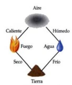 modelo Aristóteles átomo