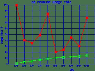 nlog 覚書 perlでのグラフ描画について