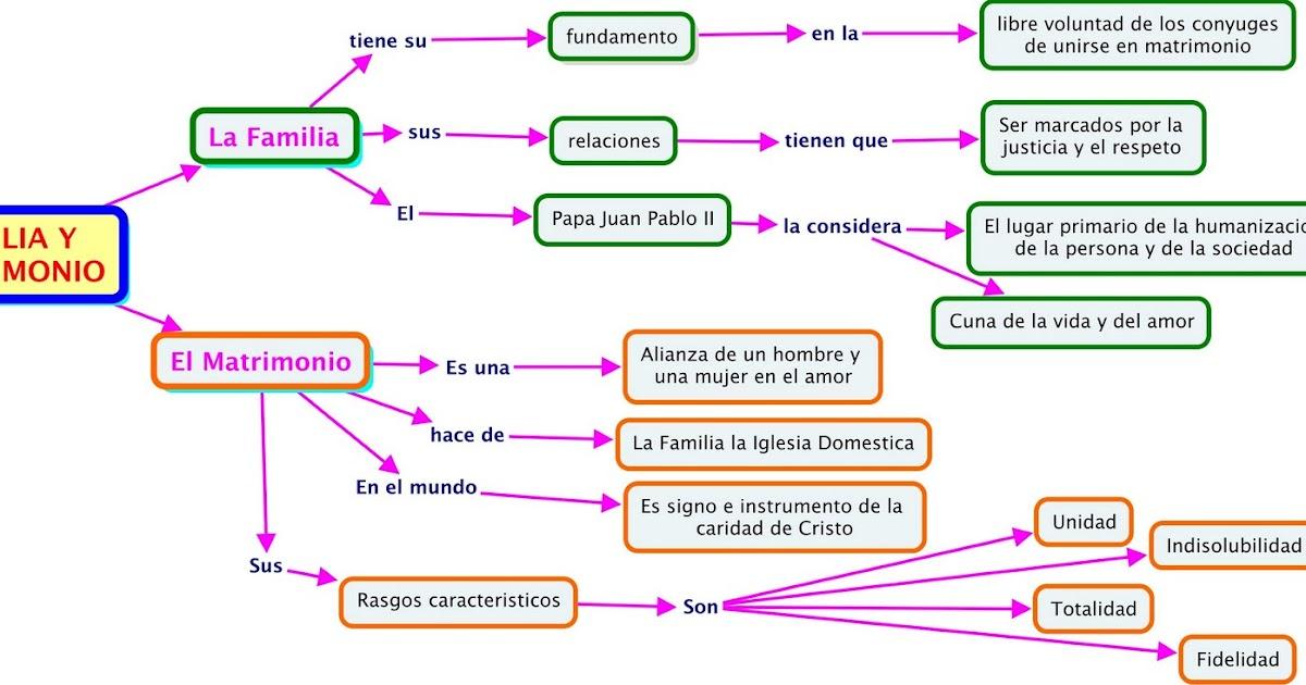 Matrimonio Catolico Resumen : Sinapsis cerebral mapa conceptual de la familia y el