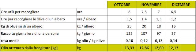 resa frangitura olio oliva extravergine