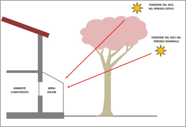 Ecomondo funzionamento di una serra solare - Serre solari ...