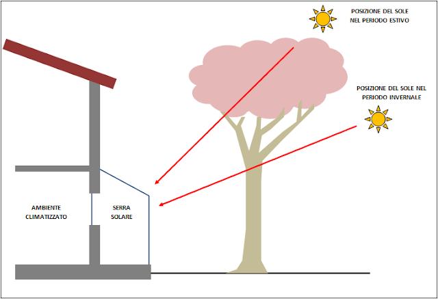 serra solare sistemi passivi apporti solari