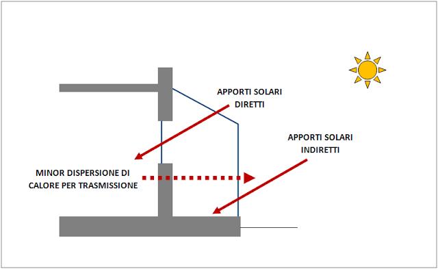 serra bioclimatica sistemi passivi apporti solari diretti indiretti