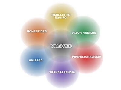 Arbol de valores: �QUE SON LOS VALORES?