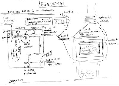 Tecnolog a para un progreso sostenible calentando la casa for Calefaccion lena radiadores