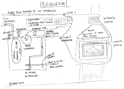 Tecnolog a para un progreso sostenible calentando la casa for Calderas de lena para radiadores de agua