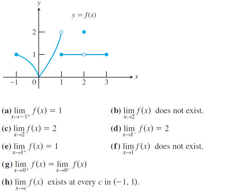calculus essay on limits 1 informal calculus – informal ideas of rate of change and the rules of differentiation with integration as the inverse process, with calculating areas, volumes etc as applications of integration to 2 formal analysis – formal ideas of completeness, ε–δ definitions of limits, continuity, differentiation, riemann integration, and.