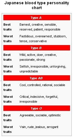 blood type b dating As a type b personality, i have pretty much cruised through life content on just getting by i never stressed during college finals, and i always procrastinated deadlines.