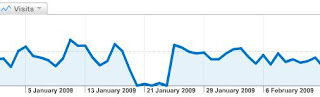 Google Analytics - sudden drop in website visitors