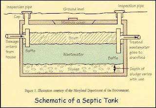 diagram of septic tank