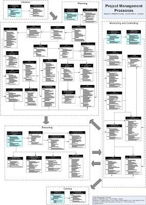 Блок схема процессов.