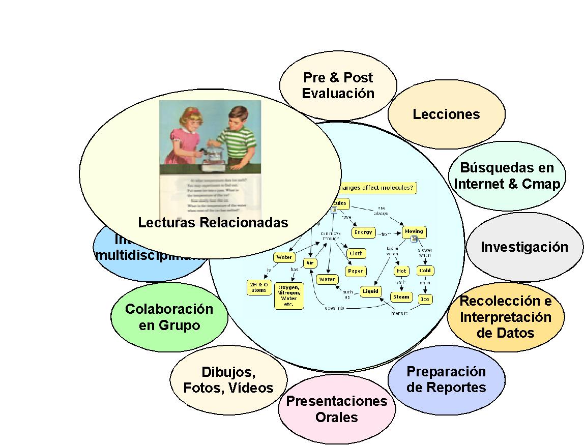 teoria sobre desarrollo psicomotricidad etapa inicial: