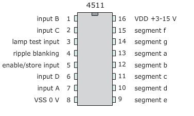 the ic 4511 is a bcd to 7 segmen t decoder driver its function is to ...
