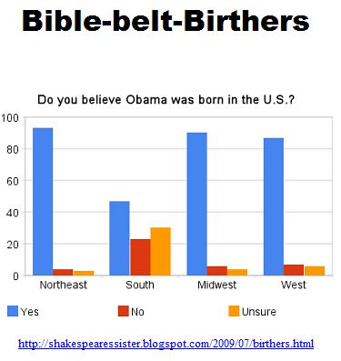 Bible-belt-Birthers