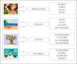 Meses Del Ano Lessons Tes Teach