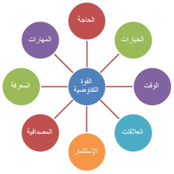 مهارات التفاوض pdf