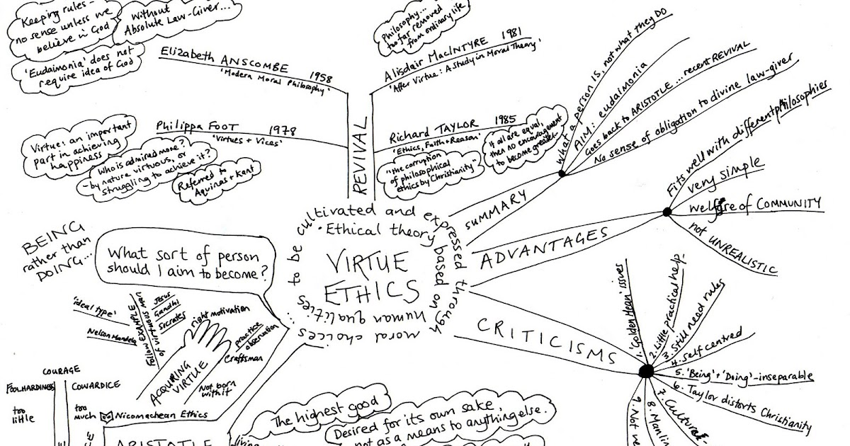business and virtue ethics essay Virtue, ethics and morality in business to understand, virtue, ethics, and morality we must first understanding there meanings according to boatright.