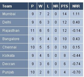 IPL 3 points table