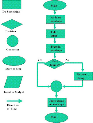 FLOW CHART TERMINAL SYMBOLS