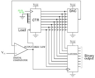 Erixtronika komparator digital digital comparator adalah komparator khusus yang hanya memiliki 2 kondisi output dua kondisi yang dimaksud adalah logik 1 atau nol ccuart Images