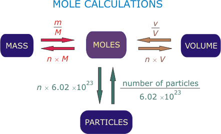 moles mole and formula units Moles and empirical formula the mole concept: a mole is a unit to count the number of atoms, ions or molecules they believed that, for example, if one molecule of carbon dioxide (co 2) contained 1 carbon atom and 2 oxygen atoms, then the ratio of carbon atoms to oxygen atoms is 1:2.