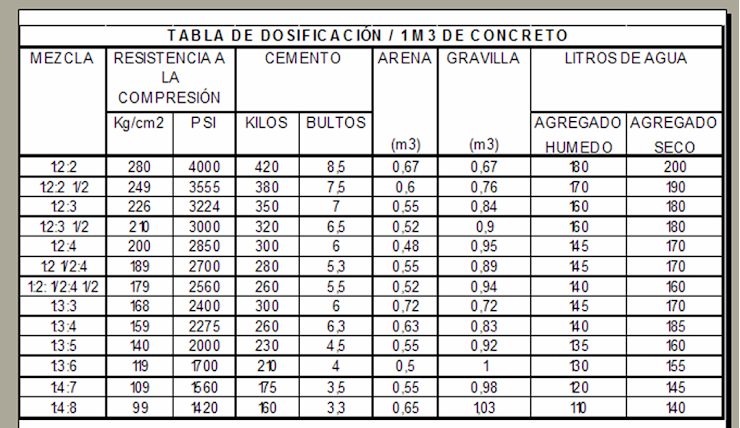 Dosificacion del concreto