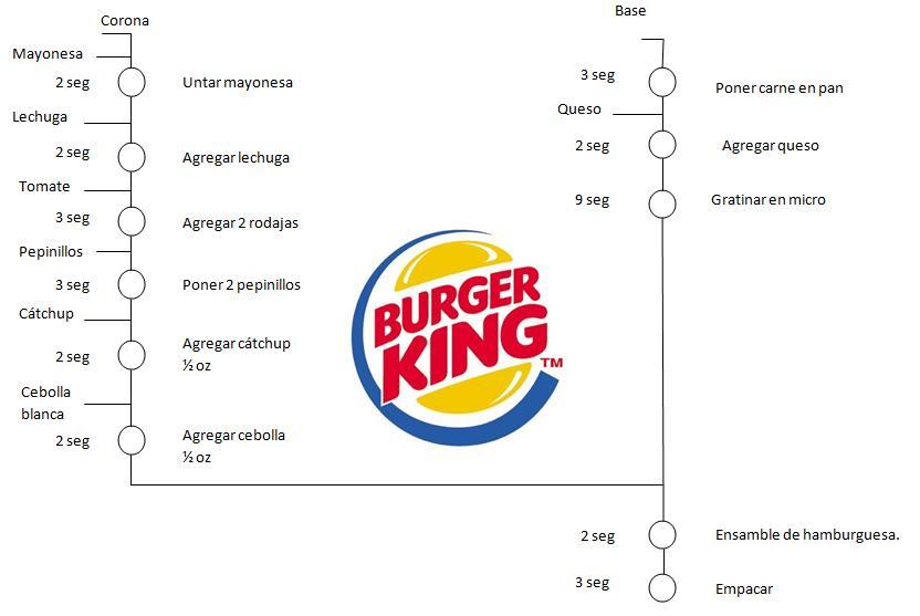Burguer king for Manual de operaciones de un restaurante ejemplo