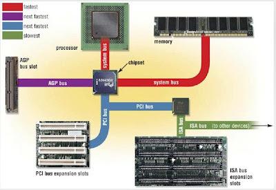 Electrizmatchz mei 2009 peripheral peralatanperalatan di luar sistem mikrokomputer yang dapat berhubungan dengan sistem mikrokomputer antara lain monitor output ccuart Gallery