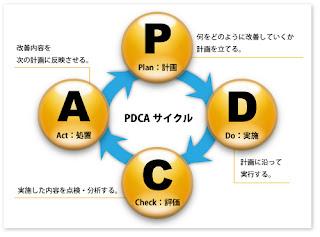 PDCAサイクル イメージ図 ■ スパイラルアップとは?-図の意味とPD