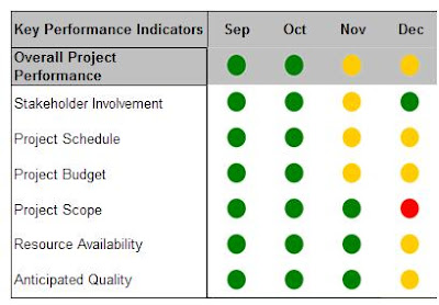 red yellow green project status project managers