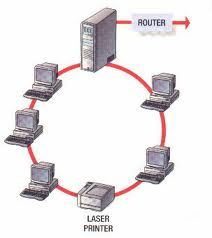 Computer sc it management ring topology also known as a ring network the ring topology is a type of computer network configuration where each network computer and device are connected to each ccuart Gallery