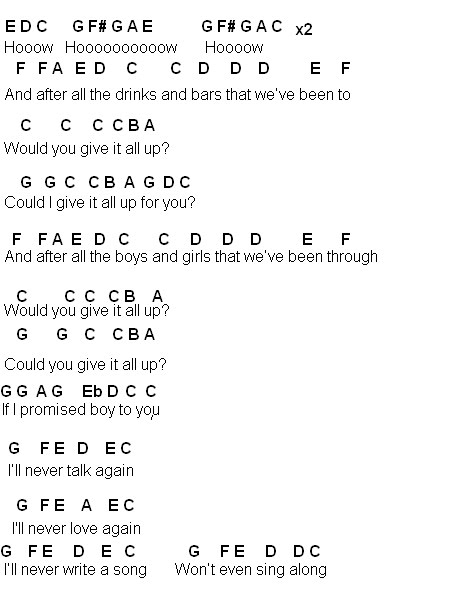 Beyonce Chords Gallery Chord Guitar Finger Position
