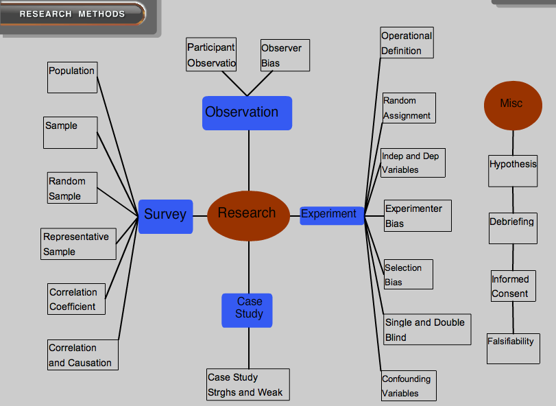 Biology dissertation ideas