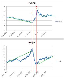 Курс доллара февраль 2012