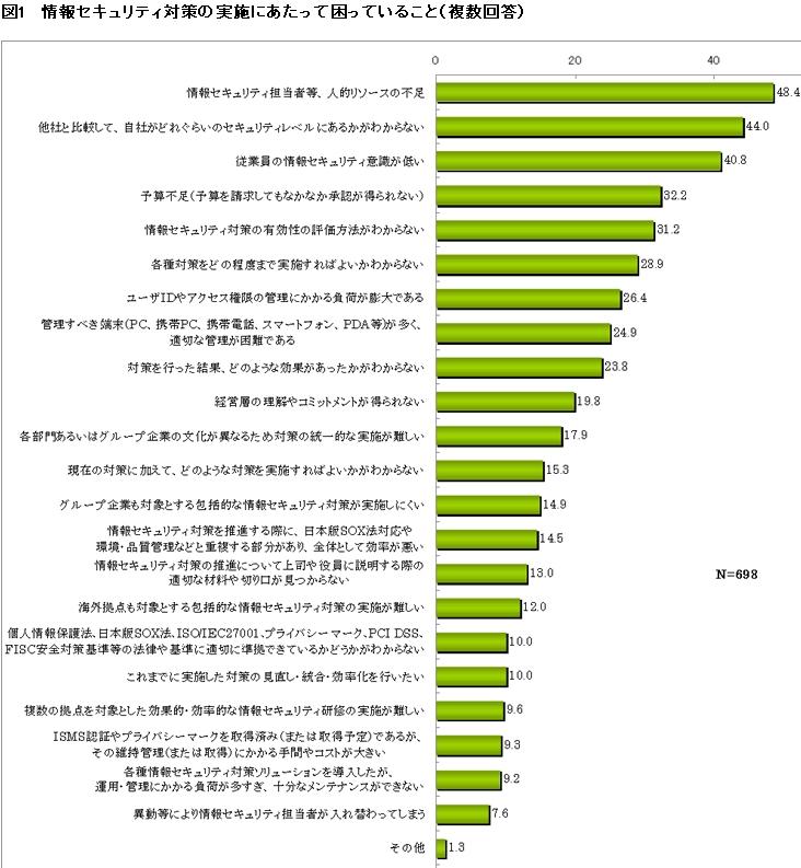 Insight for WebAnalytics: 上場企業 ...