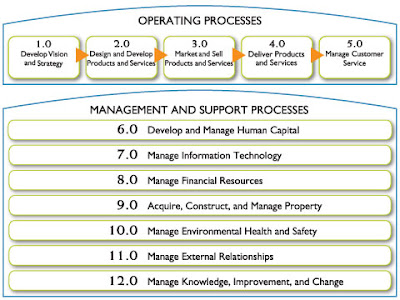 business process classification taxonomy 1 a taxonomy of business process modelling and information systems modelling techniques george m giaglis department of information systems and computing.