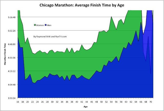 This Weekend Marks The 2010 Edition Of The Chicago