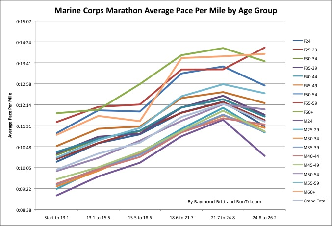 Runtri Marine Corps Marathon Pace Charts By Age Group