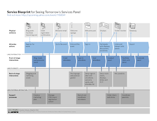 Customer Service Blueprint. Source: Adaptive Path