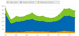 2009, Advertising, Annual Report, Blogging, internet, wild wild east dailies, wild wild east dailies, Annual Report, 2009,