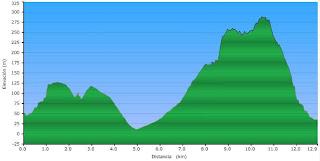Perfil de la ruta Fons de la Granata