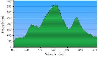Perfil de la ruta Xocainet
