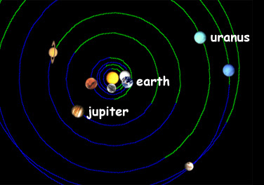 The alignment of the planets on July 16, 1994