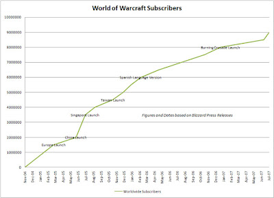 casual wow a world of warcraft blog subscriber growth 2007