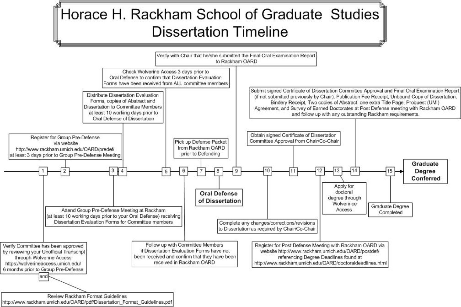 rackham dissertation committee requirements In 1974, the dissertation review committee surveyed faculty, doctoral condidates, and alumni of the university of michigan as part of a review of dissertation requirements.