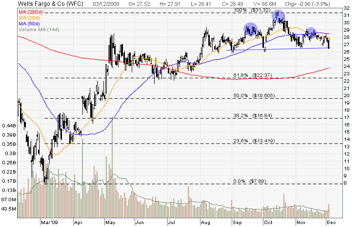 Wfc stock options