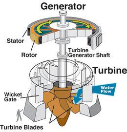 turbin_air.jpg