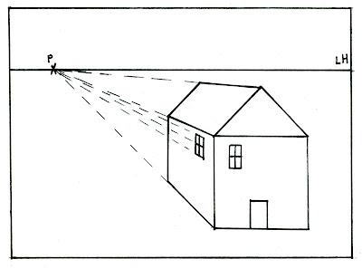 Les Arcs plastiques: Comment dessiner en perspective ?