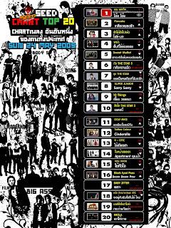 chart top 20: