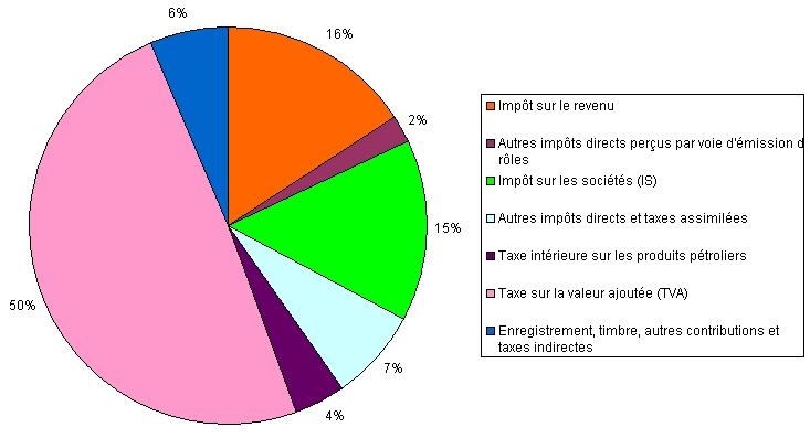 Voilà comment se répartissent pour 2010 les recette fiscales de la France